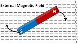Figure 1. Permanent magnet in an external magnetic field.