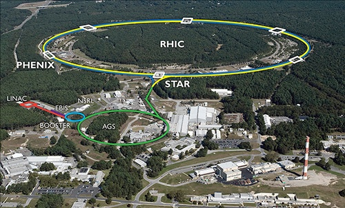 RHIC Accelerator Complex